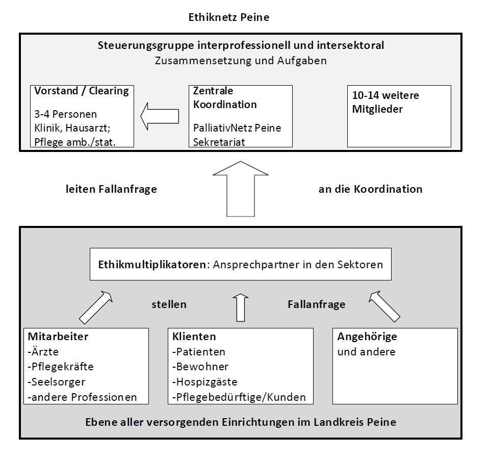 Ethiknetz Organigramm